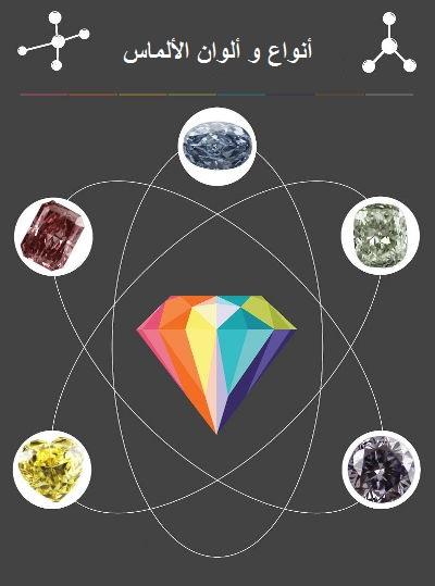 أنواع و ألوان حجر الألماس