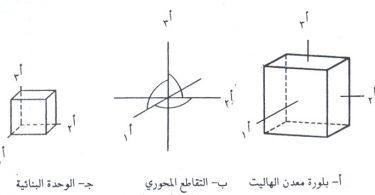 المحاور البلورية الثلاثة والزوايا في نظام المكعب