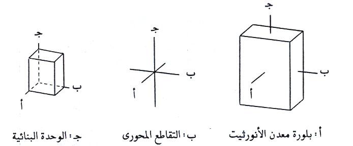 علاقة المحاور البلورية الثلاثة والزوايا في نظام ثلاثي الميل