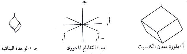 علاقة المحاور البلورية الثلاثة والزوايا في نظام الثلاثي