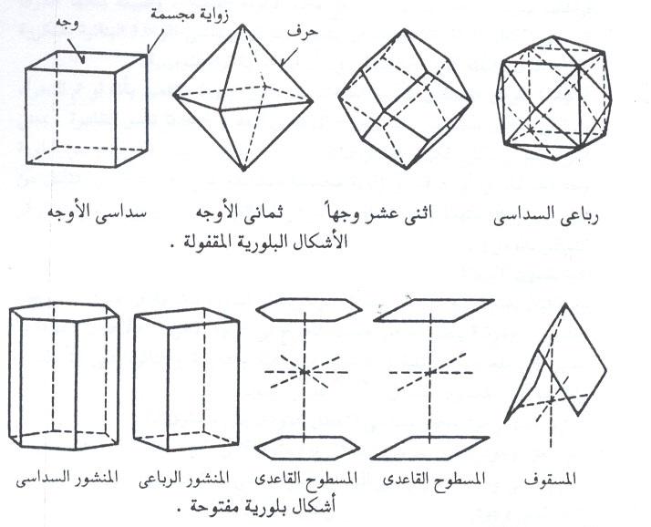 الأشكال البلورية