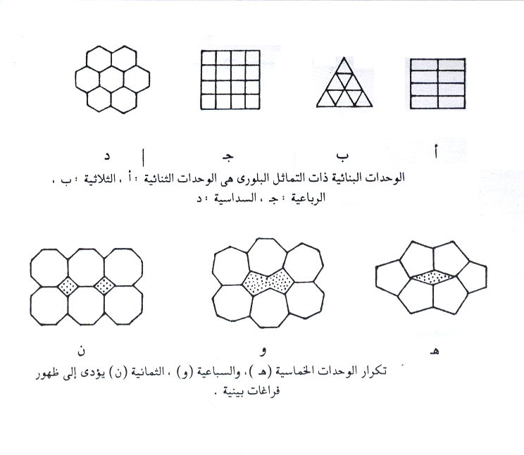أنماط الوحدات البنائية في البلورات