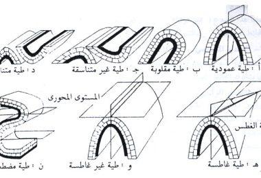 شكل أنواع الطيات في الطبيعة